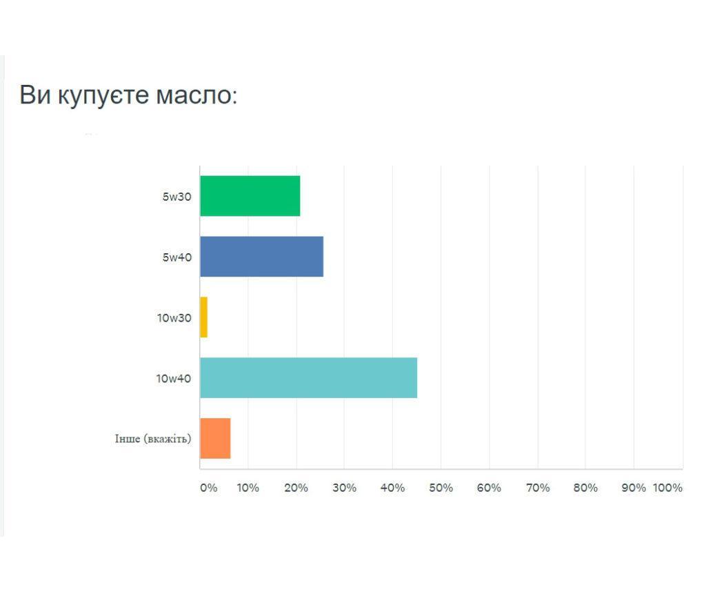 Фото: масло 5w30 10w40 в Україні